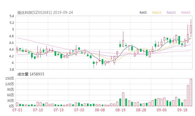 002681股票收盘价 奋达科技资金流向2019年9月24日
