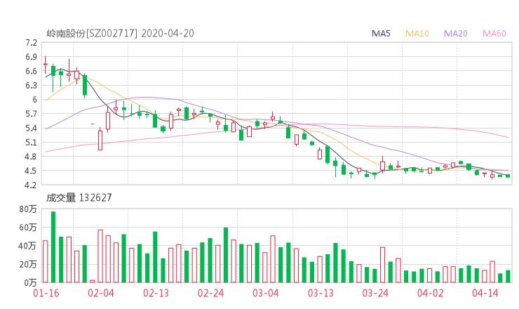 002717股票收盤價 嶺南股份資金流向2020年4月20日 51網貸官網