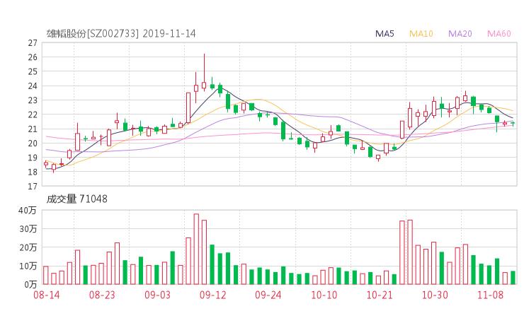 安和股票学习网:002733股票收盘价 雄韬股份资金流向2019年11月14日