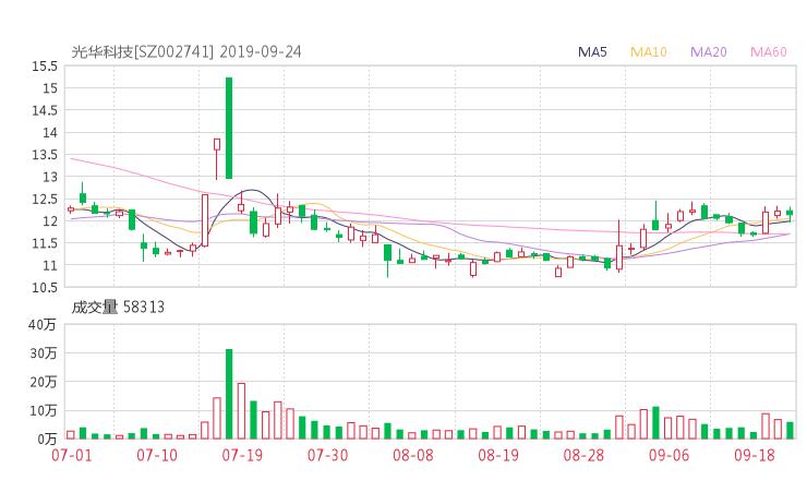 002741股票收盘价 光华科技资金流向2019年9月24日