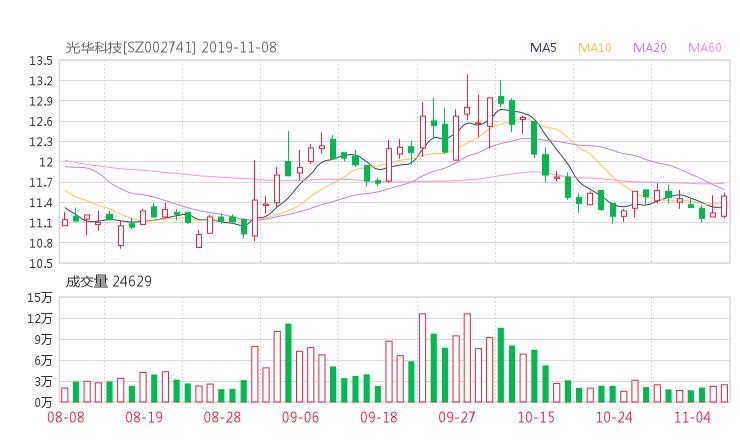 002741资金流向 光华科技股票资金流向 最新消息2019年11月11日