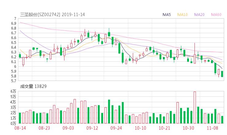 安和股票学习网:002742股票收盘价 三圣股份资金流向2019年11月14日