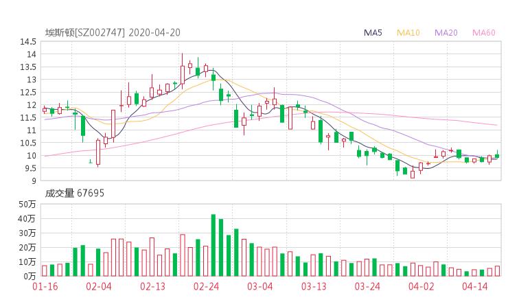 002747股票收盘价 埃斯顿资金流向2020年4月20日 中华财经网股票分析