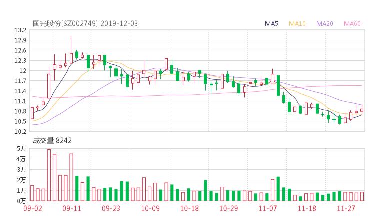 国光股份股吧热议:国光股份002749资金流向揭秘 行情走势分析2019年12月