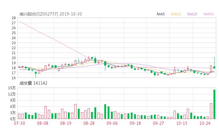 小麦财经:【002757股吧】精选:南兴装备股票收盘价 002757股吧新闻2019年11月12日