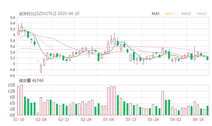 002762股票收盘价 金发拉比资金流向2020年4月20日 小麦财经新闻网