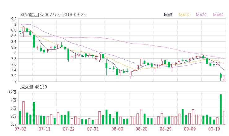 002772股票收盘价 众兴菌业资金流向2019年9月24日