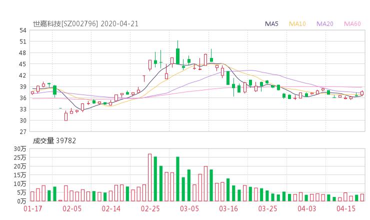 002796股票收盘价 世嘉科技股票收盘价2020年4月21日