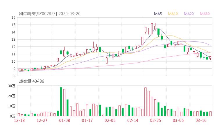 002823股票收盘价 凯中精密资金流向2020年3月20日