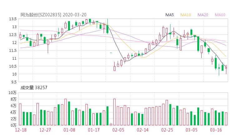 002835股票收盘价 同为股份资金流向2020年3月20日