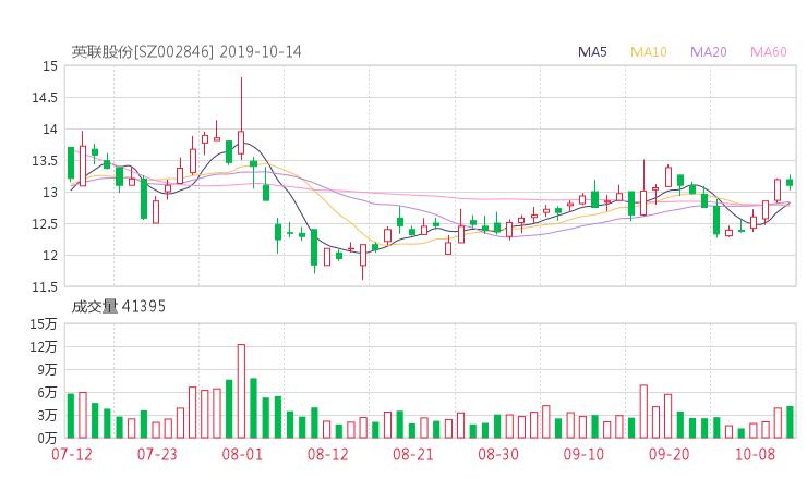 小麦财经股票配资:002846股票收盘价 英联股份资金流向2019年10月14日
