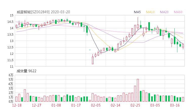 002849股票收盘价 威星智能资金流向2020年3月20日