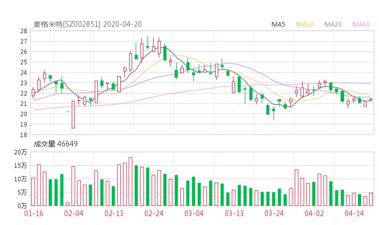 麦格米特股吧热议:麦格米特002851资金流向揭秘 行情走势分析2020年04月