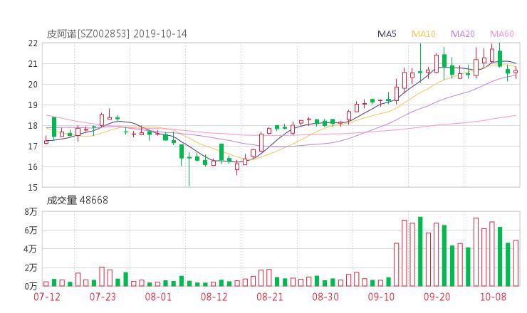 配资行业查询:002853股票收盘价 皮阿诺资金流向2019年10月14日