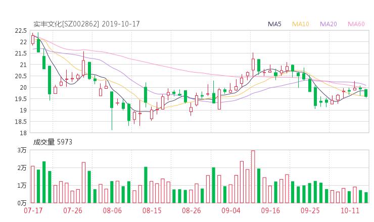 002862资金流向 实丰文化股票资金流向 最新消息2019年10月17日