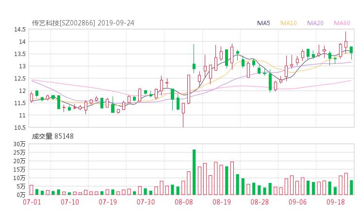 002866股票收盘价 传艺科技资金流向2019年9月24日