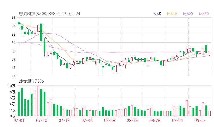 002888股票收盘价 惠威科技资金流向2019年9月24日