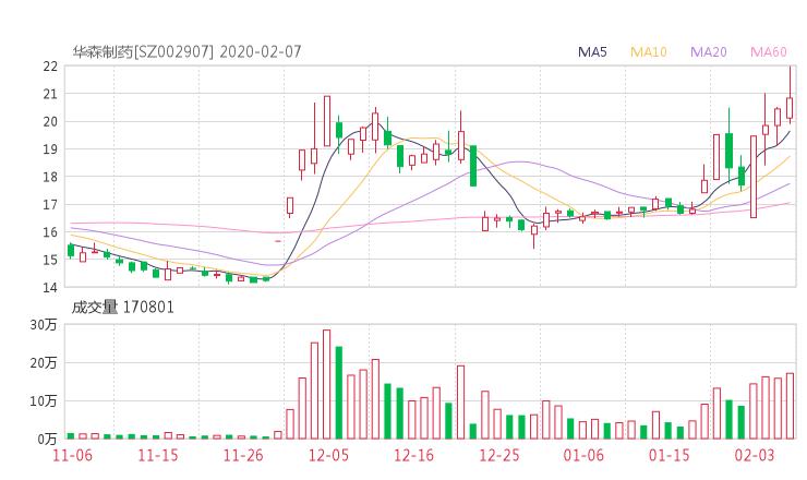002907股票收盘价 华森制药资金流向2020年2月7日