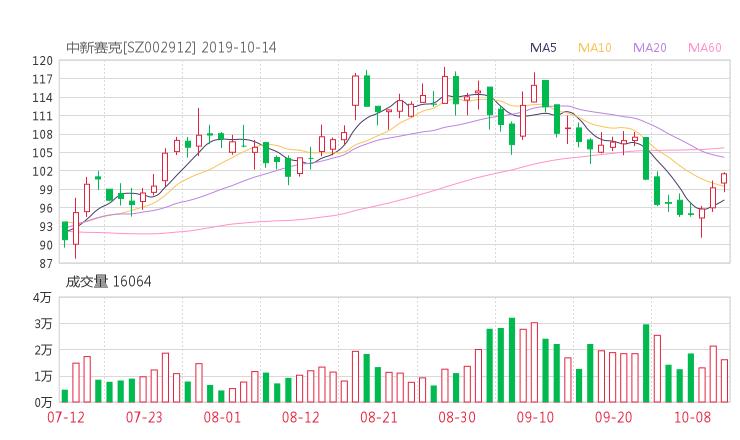 小麦财经新闻:002912股票收盘价 中新赛克资金流向2019年10月14日