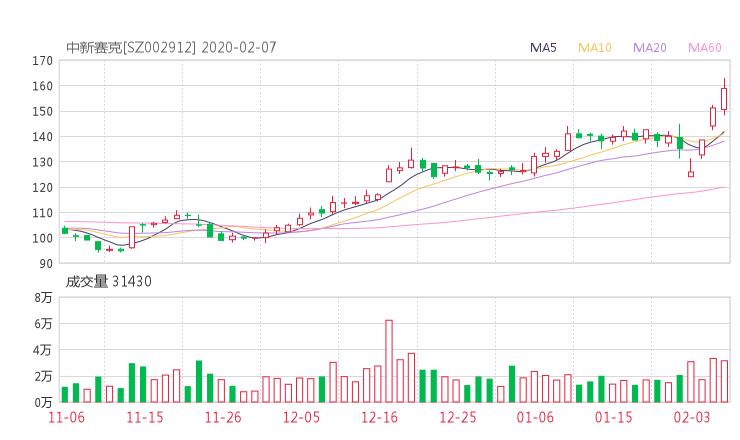 002912股票收盘价 中新赛克资金流向2020年2月7日