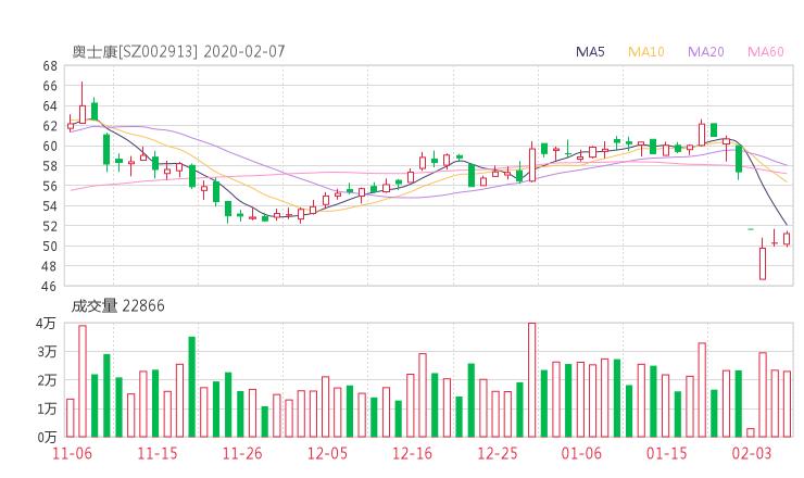 002913股票收盘价 奥士康资金流向2020年2月7日