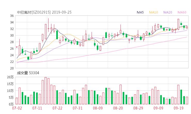 002915股票收盘价 中欣氟材资金流向2019年9月24日