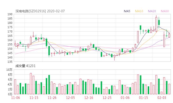002916股票收盘价 深南电路资金流向2020年2月7日