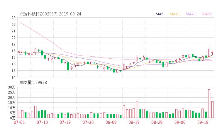 002937股票收盘价 兴瑞科技资金流向2019年9月24日