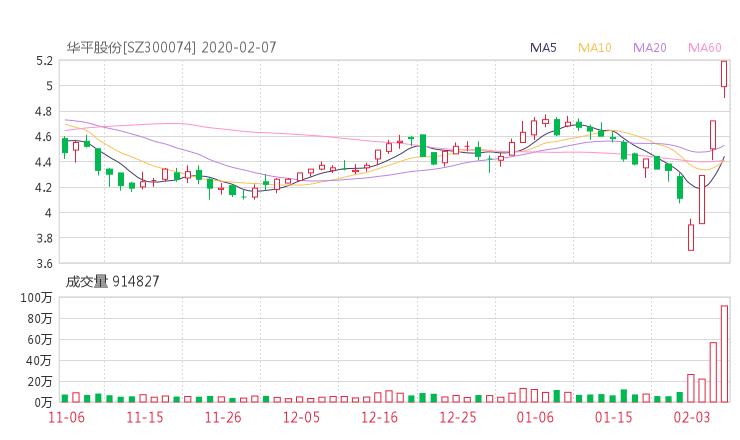 300074股票收盘价 华平股份资金流向2020年2月7日
