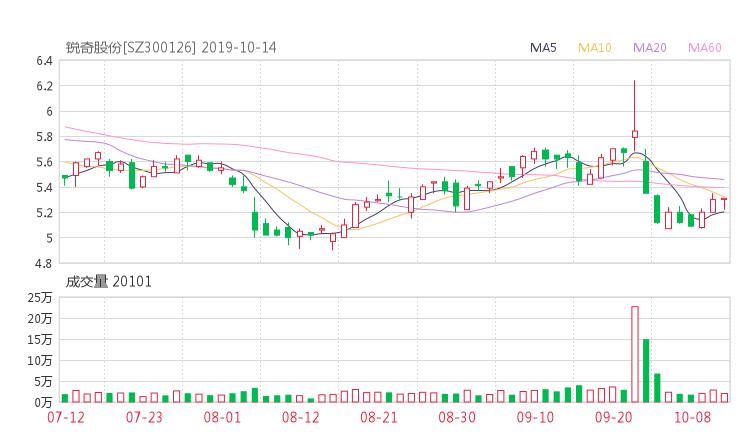 173平台:300126股票收盘价 锐奇股份资金流向2019年10月14日