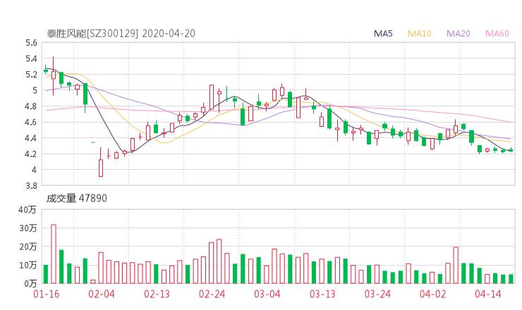 300129股票收盤價 泰勝風能股票收盤價2020年4月21日