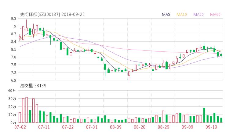 300137股票收盘价 先河环保资金流向2019年9月24日