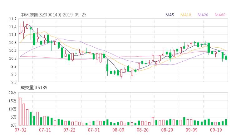 300140股票收盘价 中环装备资金流向2019年9月24日