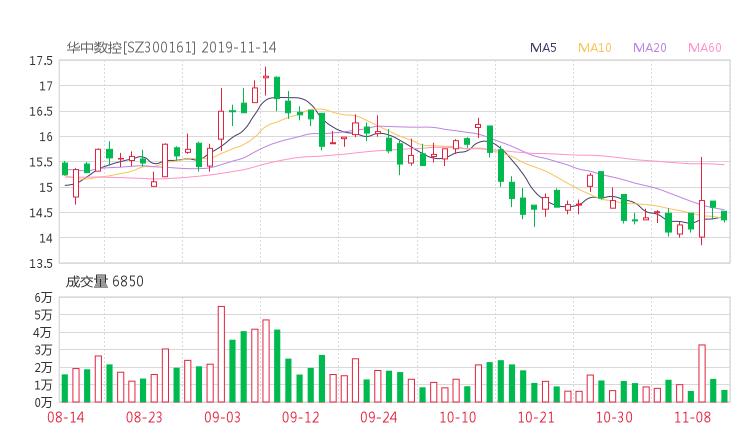 论股网:300161股票收盘价 华中数控资金流向2019年11月14日