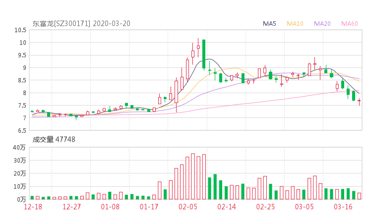 300171股票收盘价 东富龙资金流向2020年3月20日