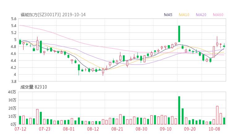 小麦财经股票网:300173股票收盘价 智慧松德资金流向2019年10月14日