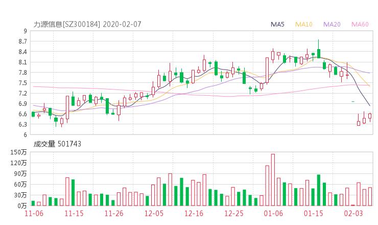 300184股票收盘价 力源信息资金流向2020年2月7日