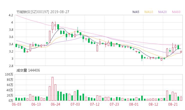 【300197股吧】精选:铁汉生态股票收盘价 300197股吧新闻2019年10月17日