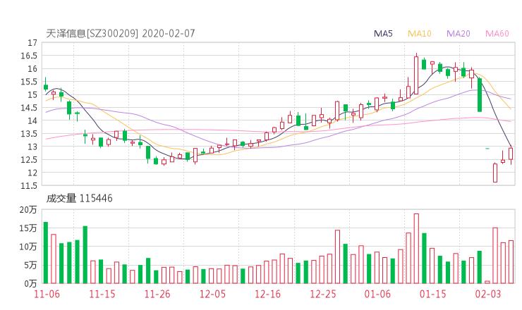 300209股票收盘价 天泽信息资金流向2020年2月7日