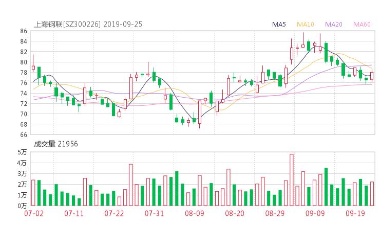 300226股票收盘价 上海钢联资金流向2019年9月24日