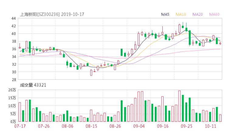 300236资金流向 上海新阳股票资金流向 最新消息2019年10月17日