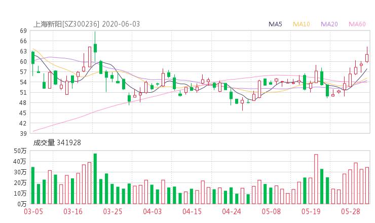 300236股票收盘价 上海新阳资金流向2020年6月3日 配资世界网