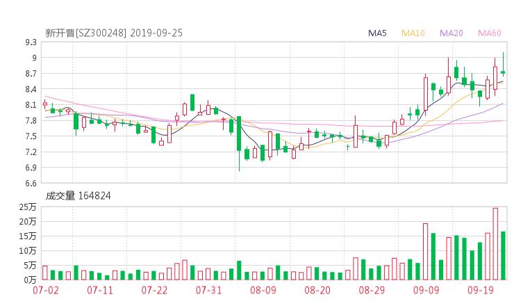 300248股票收盘价 新开普资金流向2019年9月24日