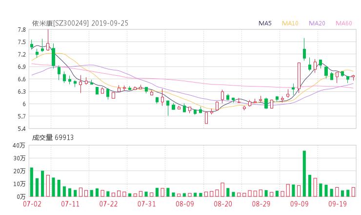 300249股票收盘价 依米康资金流向2019年9月24日