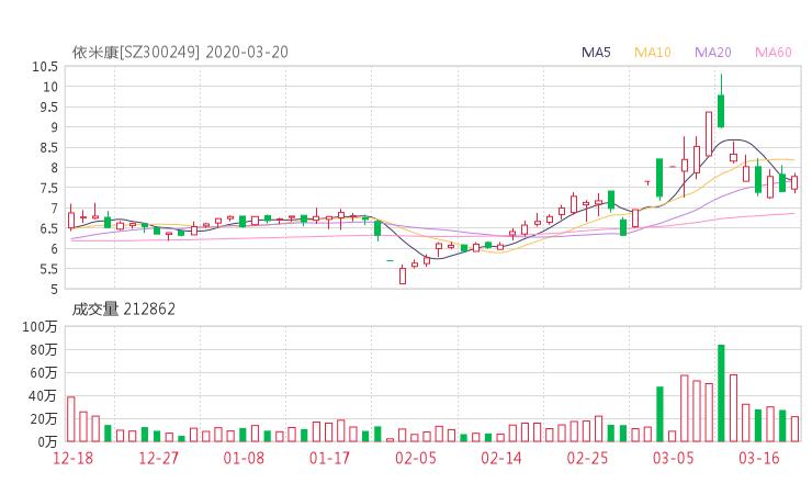 300249股票收盘价 依米康资金流向2020年3月20日