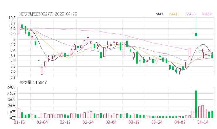300277股票收盘价 海联讯资金流向2020年4月20日 网贷110网