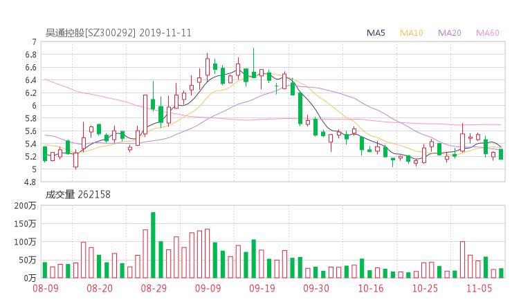 300292资金流向 吴通控股股票资金流向 最新消息2019年11月11日