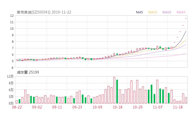 麦迪电气股吧热议:麦迪电气300341资金流向揭秘 行情走势分析2019年11月