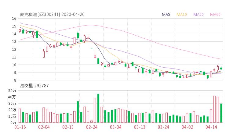 【300341股吧】精选:麦迪电气股票收盘价 300341股吧新闻2020年7月10日
