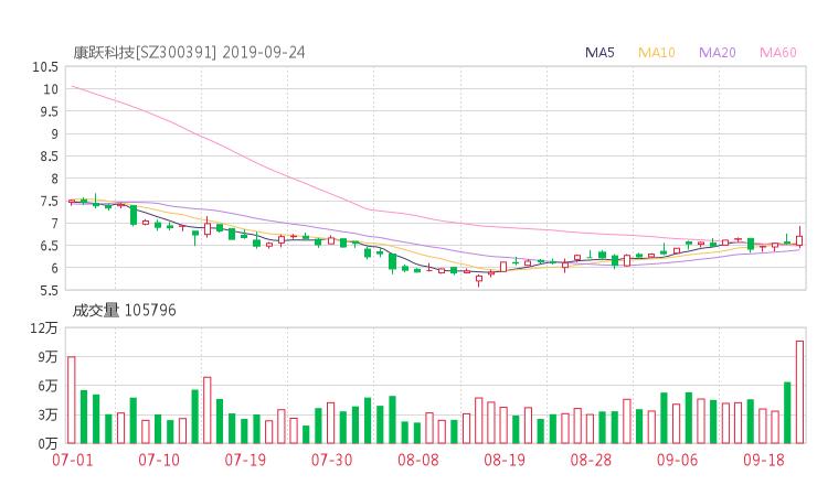 300391股票收盘价 康跃科技资金流向2019年9月24日